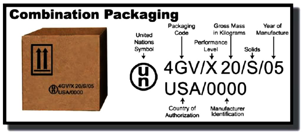 Packaging Hazardous Materials