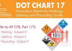 49 CFR Training DOT CHART 17